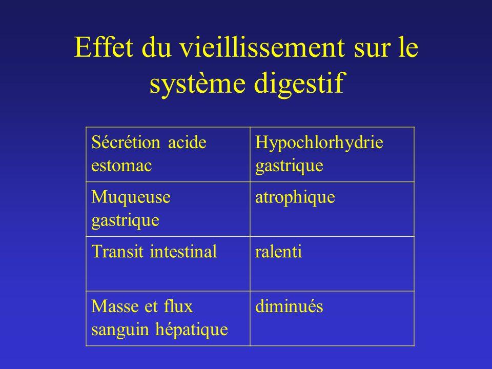 Effet du vieillissement sur le système digestif Sécrétion acide estomac Hypochlorhydrie gastrique Muqueuse gastrique atrophique Transit intestinalrale