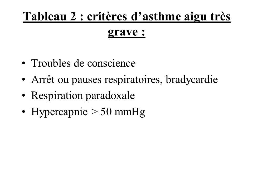 Tableau 2 : critères dasthme aigu très grave : Troubles de conscience Arrêt ou pauses respiratoires, bradycardie Respiration paradoxale Hypercapnie >