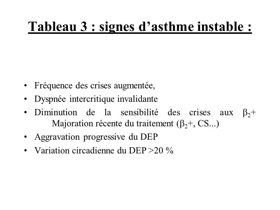 Tableau 3 : signes dasthme instable : Fréquence des crises augmentée, Dyspnée intercritique invalidante Diminution de la sensibilité des crises aux 2