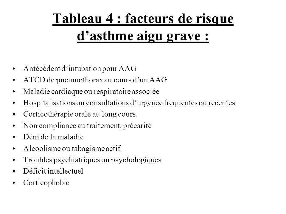 Tableau 4 : facteurs de risque dasthme aigu grave : Antécédent dintubation pour AAG ATCD de pneumothorax au cours dun AAG Maladie cardiaque ou respira