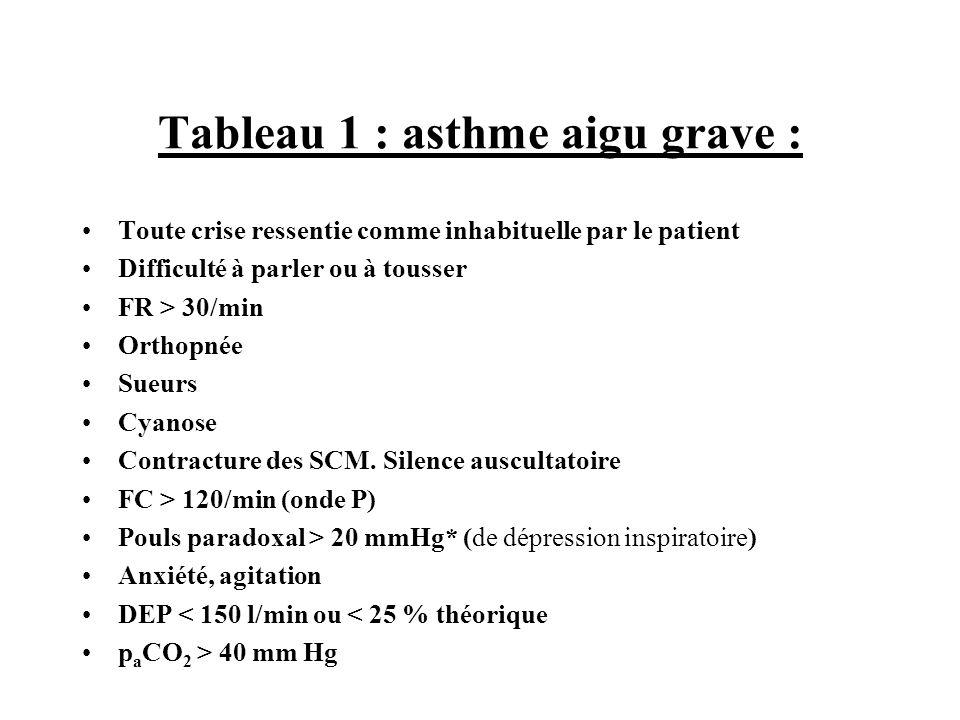 Tableau 2 : critères dasthme aigu très grave : Troubles de conscience Arrêt ou pauses respiratoires, bradycardie Respiration paradoxale Hypercapnie > 50 mmHg