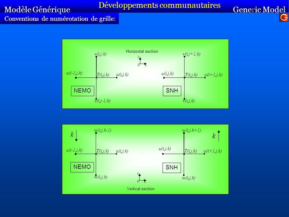 Conventions de numérotation de grille: Modèle Générique Sirocco Generic Model Sirocco T(i,j,k) u(i-1,j,k) u(i,j,k) w(i,j,k-1) w(i,j,k) NEMO Vertical s