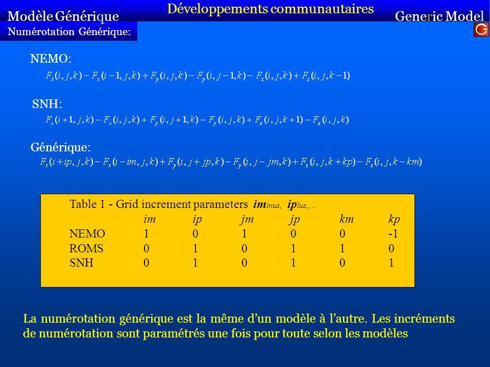 Numérotation Générique: Modèle Générique Sirocco Generic Model Sirocco NEMO: SNH: La numérotation générique est la même dun modèle à lautre.