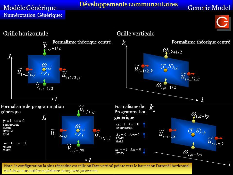 Grille horizontaleGrille verticale Formalisme théorique centré Formalisme de programmation générique Formalisme de Programmation générique Note: la configuration la plus répandue est celle où laxe vertical pointe vers le haut et où larrondi horizontal est à la valeur entière supérieure (ROMS, HYCOM, SYMPHONIE) SYMPHONIE ROMS HYCOM POM NEMO MARS SYMPHONIE ROMS MARS NEMO Numérotation Générique: Modèle Générique Sirocco Generic Model Sirocco Développements communautaires