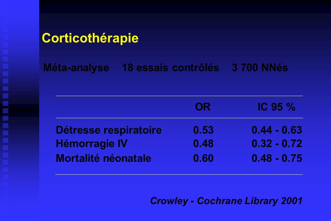 Corticothérapie Détresse respiratoire Hémorragie IV Mortalité néonatale 0.53 0.48 0.60 0.44 - 0.63 0.32 - 0.72 0.48 - 0.75 Méta-analyse 18 essais cont