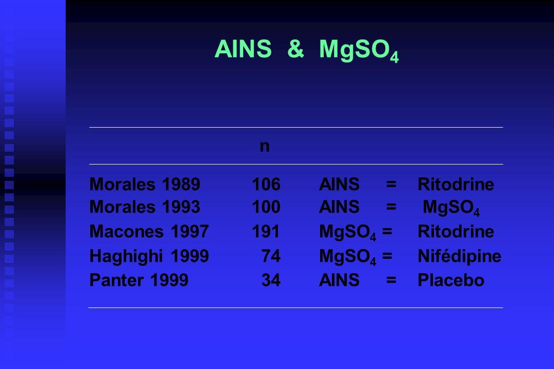 AINS & MgSO 4 Morales 1989 Morales 1993 Macones 1997 Haghighi 1999 Panter 1999 106 100 191 74 34 AINS = Ritodrine AINS = MgSO 4 MgSO 4 = Ritodrine MgS