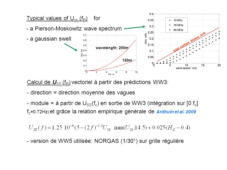 total surface Stokes drift Typical values of U ss (f B ) for - a Pierson-Moskowitz wave spectrum - a gaussian swell wavelength: 200m 150m Calcul de U