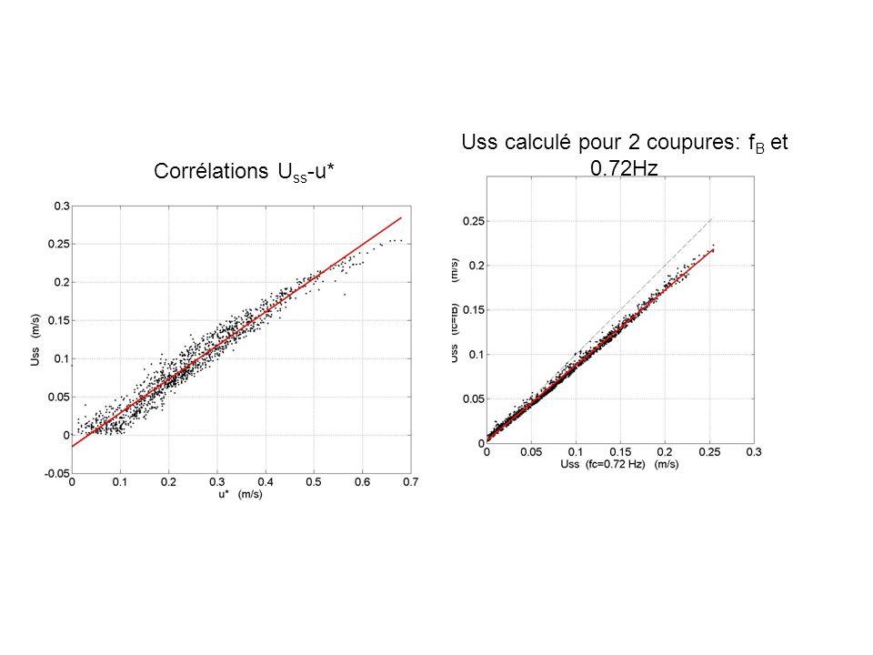 Uss calculé pour 2 coupures: f B et 0.72Hz Corrélations U ss -u*