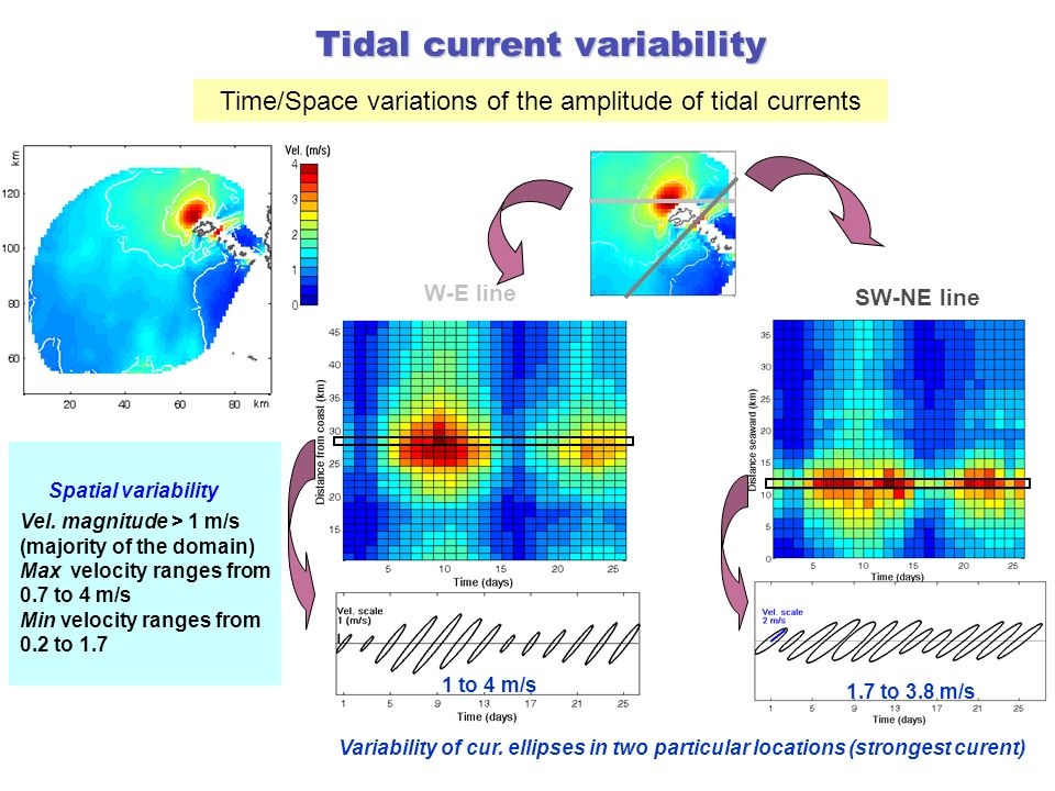 Tidal current variability Time/Space variations of the amplitude of tidal currents W-E line SW-NE line Variability of cur. ellipses in two particular