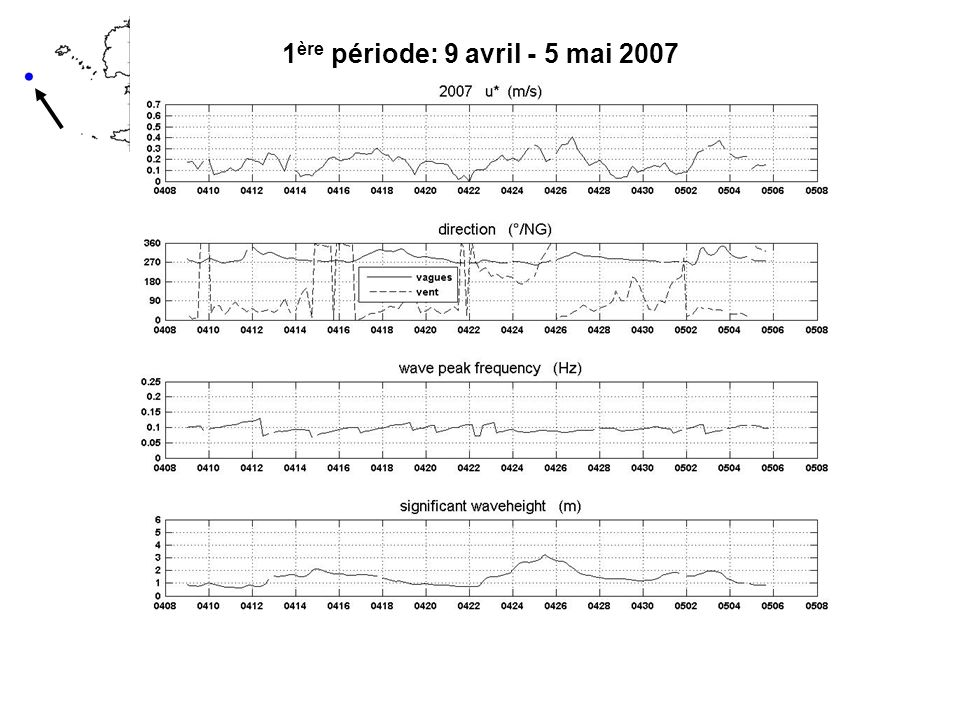 Comparaison U SS – courant de surface mesuré sur les 3 périodes 6 cm/s 33 cm/s