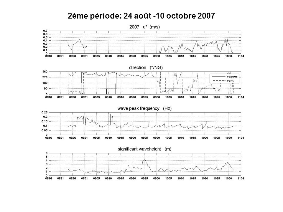 Non-tidal residuals (late summer 2007) Ushant thermal frontTime evolution of the RC along 48.25°N (S-N velocity component) Signature of the Ushant thermal front is visible in the surface field of long- term residual velocities Temp.