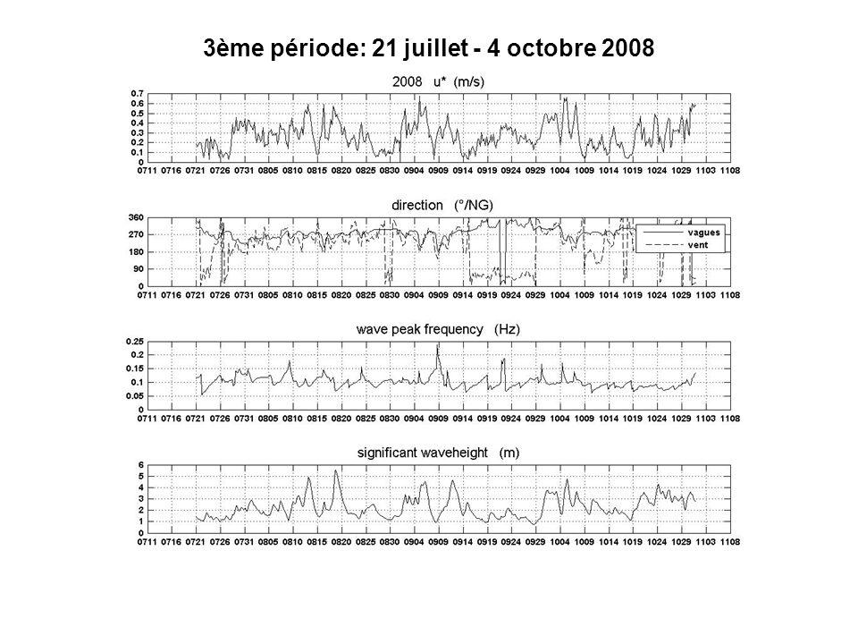 Filtrage période semidiurne – 2ème période au point de mesure spectres signal signal filtré u v