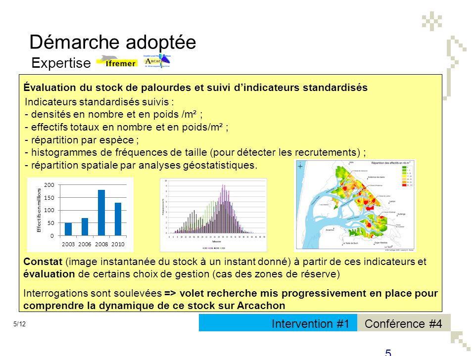 Conférence #4Intervention #1 Démarche adoptée Expertise 5/12 5 Évaluation du stock de palourdes et suivi dindicateurs standardisés Constat (image inst