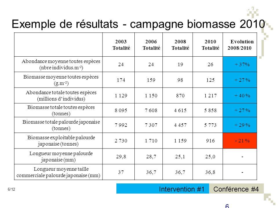 Conférence #4Intervention #1 Exemple de résultats - campagne biomasse 2010 7/12 7 Résultats pour lensemble du stock Palourde jaune 5 tonnes Palourde européenne 80 tonnes Palourde japonaise 5 773 tonnes Répartition des effectifs en nombre.m²