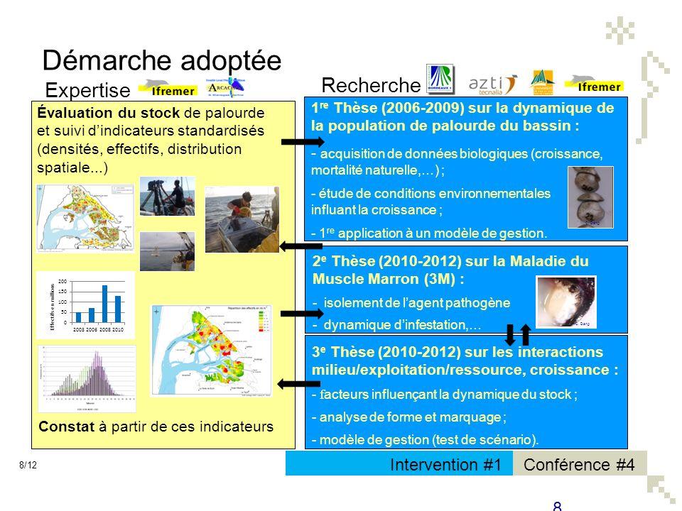 Conférence #4Intervention #1 8 Recherche 1 re Thèse (2006-2009) sur la dynamique de la population de palourde du bassin : - acquisition de données bio