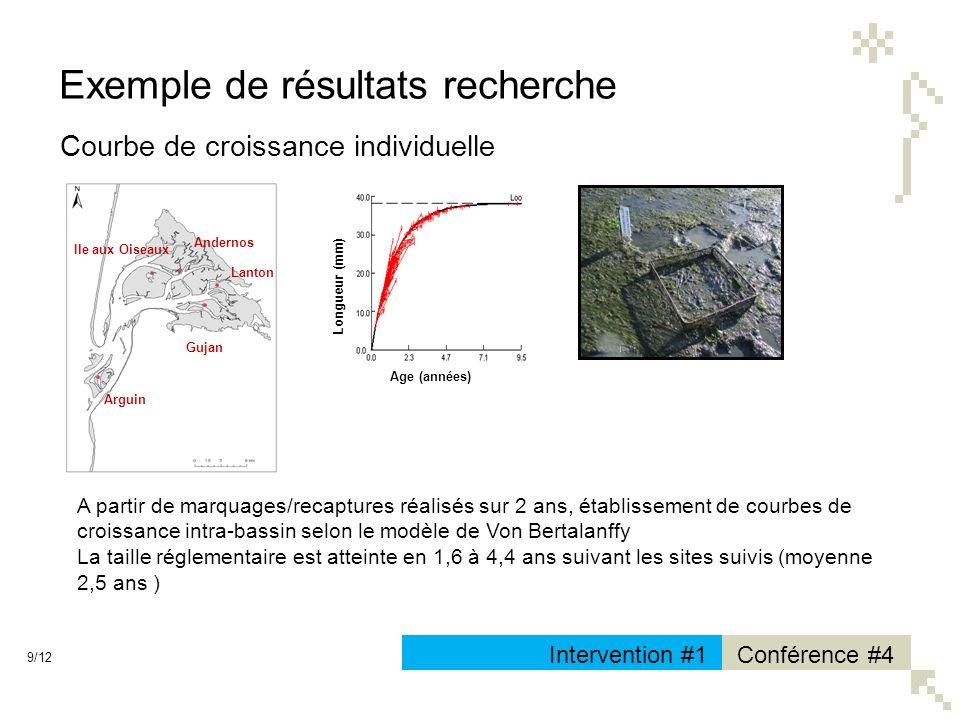 9/12 Conférence #4Intervention #1 Exemple de résultats recherche Courbe de croissance individuelle Age (années) Longueur (mm) A partir de marquages/re