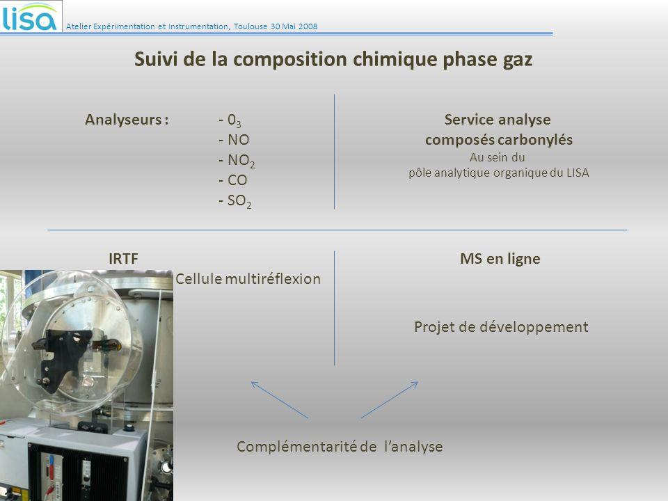 IRTF Cellule multiréflexion MS en ligne Projet de développement Complémentarité de lanalyse Analyseurs :- 0 3 - NO - NO 2 - CO - SO 2 Service analyse