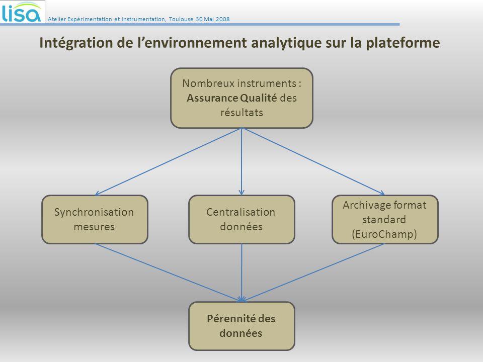 Atelier Expérimentation et Instrumentation, Toulouse 30 Mai 2008 Intégration de lenvironnement analytique sur la plateforme Archivage format standard