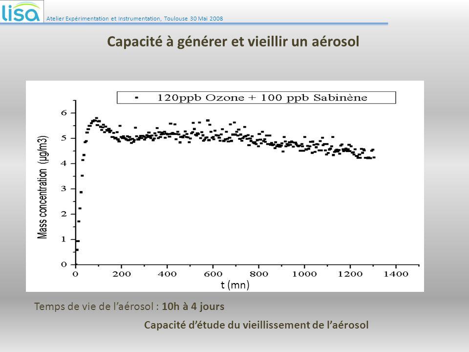 Atelier Expérimentation et Instrumentation, Toulouse 30 Mai 2008 Capacité à générer et vieillir un aérosol t (mn) Temps de vie de laérosol : 10h à 4 j