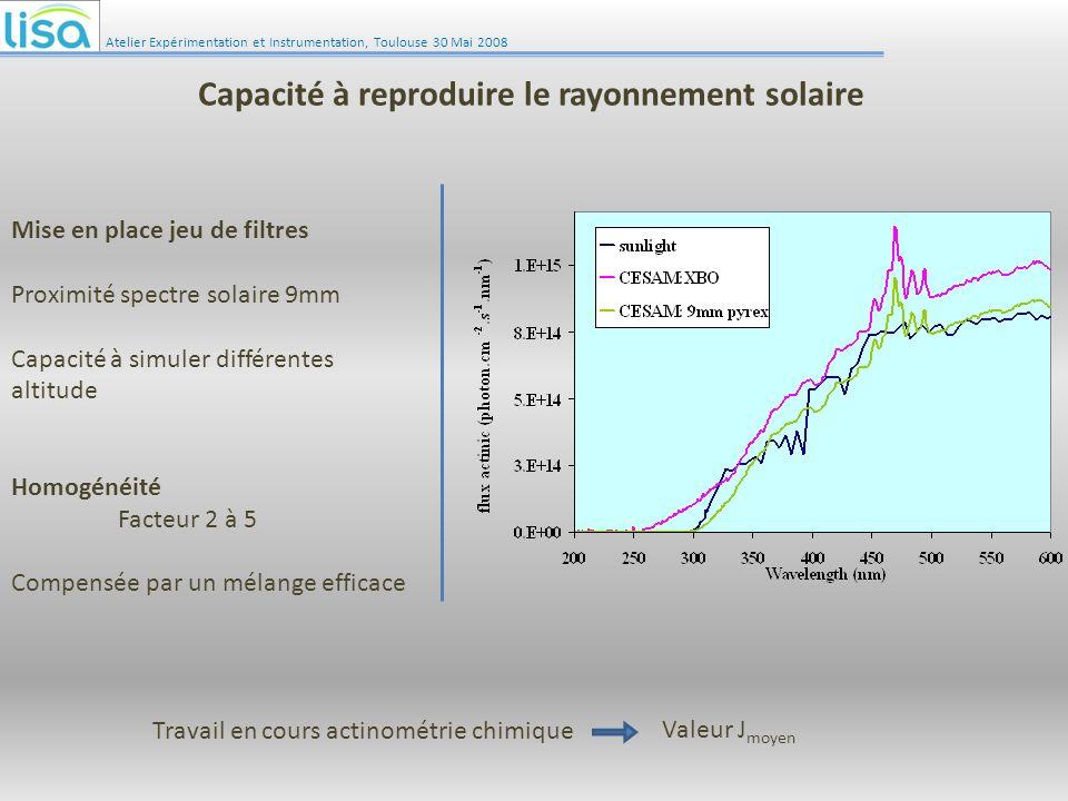 Mise en place jeu de filtres Proximité spectre solaire 9mm Capacité à simuler différentes altitude Homogénéité Facteur 2 à 5 Compensée par un mélange