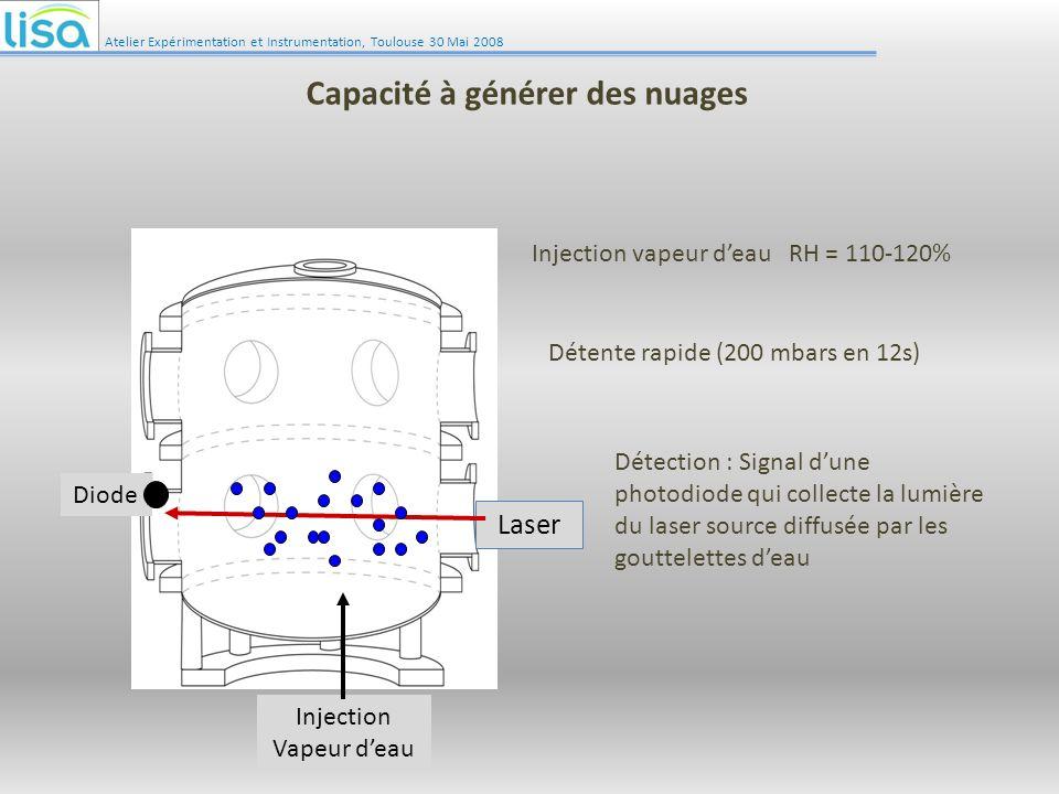 Atelier Expérimentation et Instrumentation, Toulouse 30 Mai 2008 Capacité à générer des nuages Laser Injection Vapeur deau Diode Injection vapeur deau