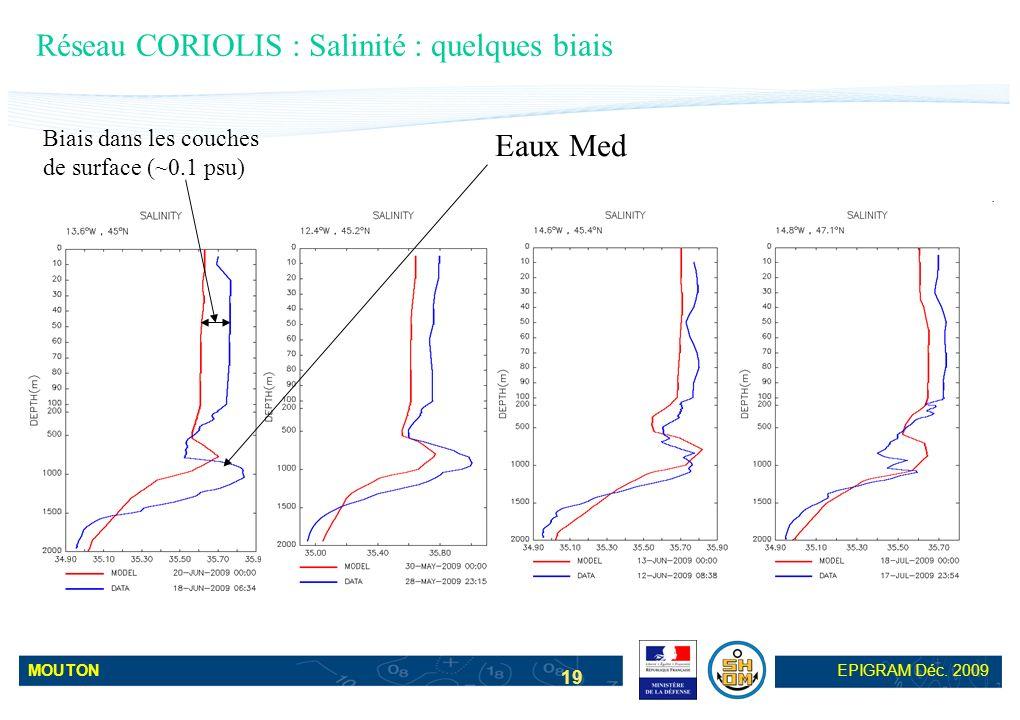 MOUTONEPIGRAM Déc. 2009 19 Réseau CORIOLIS : Salinité : quelques biais Biais dans les couches de surface (~0.1 psu) Eaux Med