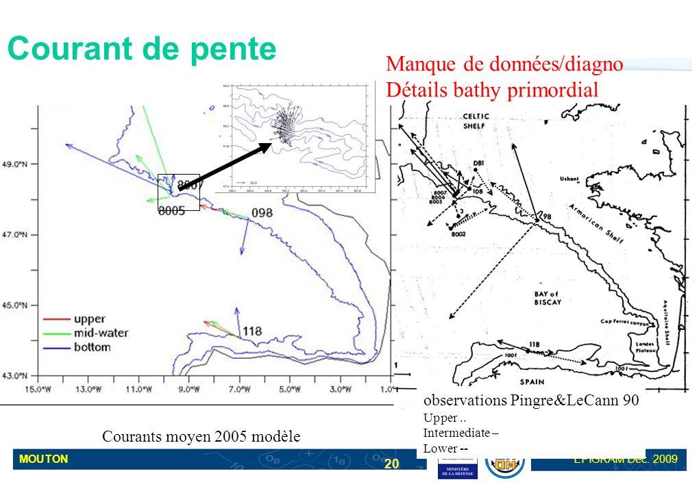 MOUTONEPIGRAM Déc. 2009 20 Courant de pente Courants moyen 2005 modèle Manque de données/diagno Détails bathy primordial observations Pingre&LeCann 90