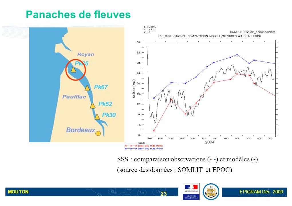 MOUTONEPIGRAM Déc. 2009 23 SSS : comparaison observations (- -) et modèles (-) (source des données : SOMLIT et EPOC) Panaches de fleuves