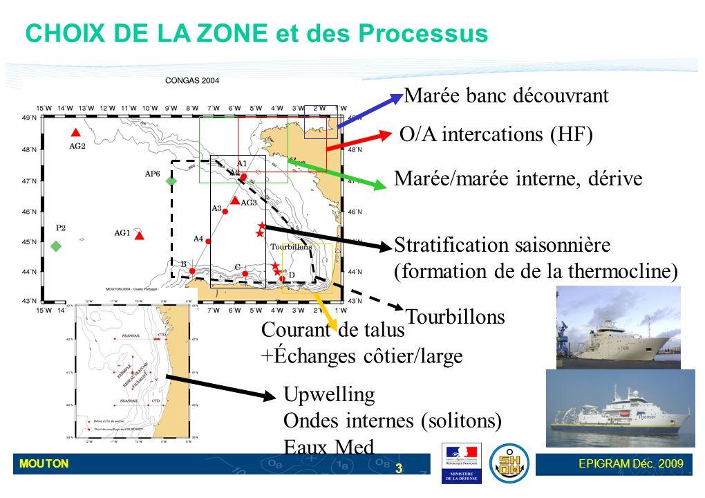 MOUTONEPIGRAM Déc. 2009 14 Marée interne : ADCP current (30 hours) Model current