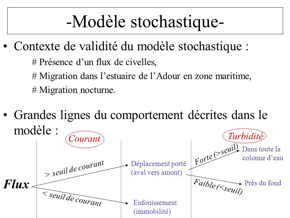 -Modèle stochastique- Contexte de validité du modèle stochastique : #Présence dun flux de civelles, #Migration dans lestuaire de lAdour en zone mariti