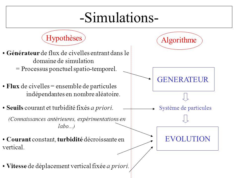 -Simulations- Hypothèses Algorithme Générateur de flux de civelles entrant dans le domaine de simulation = Processus ponctuel spatio-temporel. Flux de