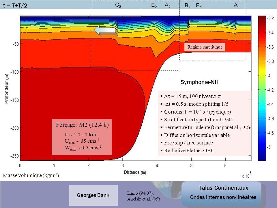 x = 15 m, 100 niveaux t = 0.5 s, mode splitting 1/6 Coriolis: f = 10 -4 s -1 (cyclique) Stratification type 1 (Lamb, 94) Fermeture turbulente (Gaspar