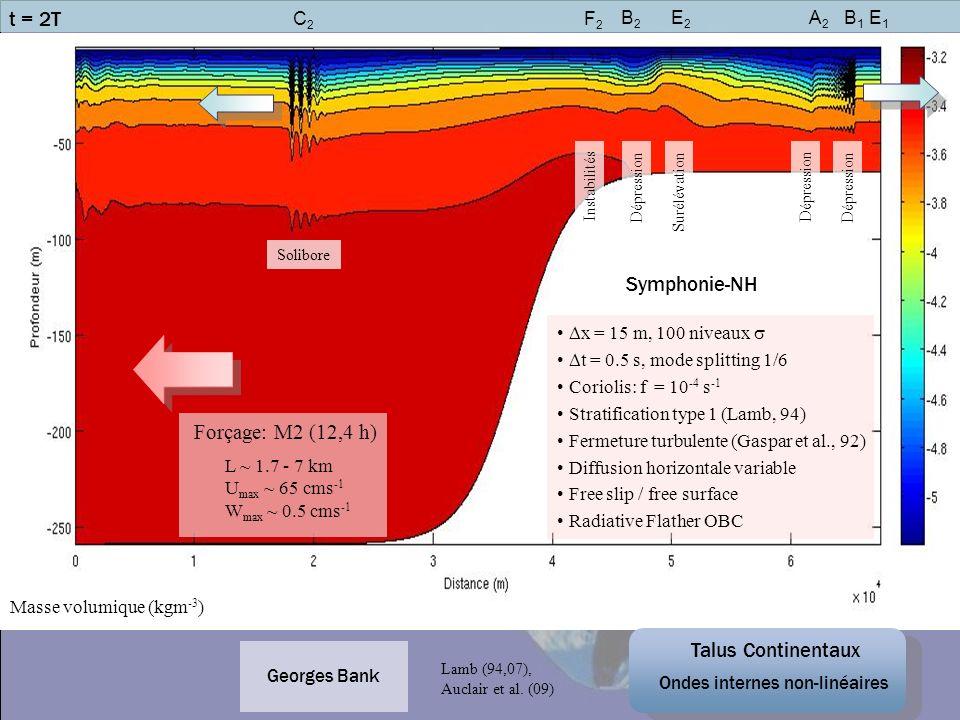 x = 15 m, 100 niveaux t = 0.5 s, mode splitting 1/6 Coriolis: f = 10 -4 s -1 Stratification type 1 (Lamb, 94) Fermeture turbulente (Gaspar et al., 92)