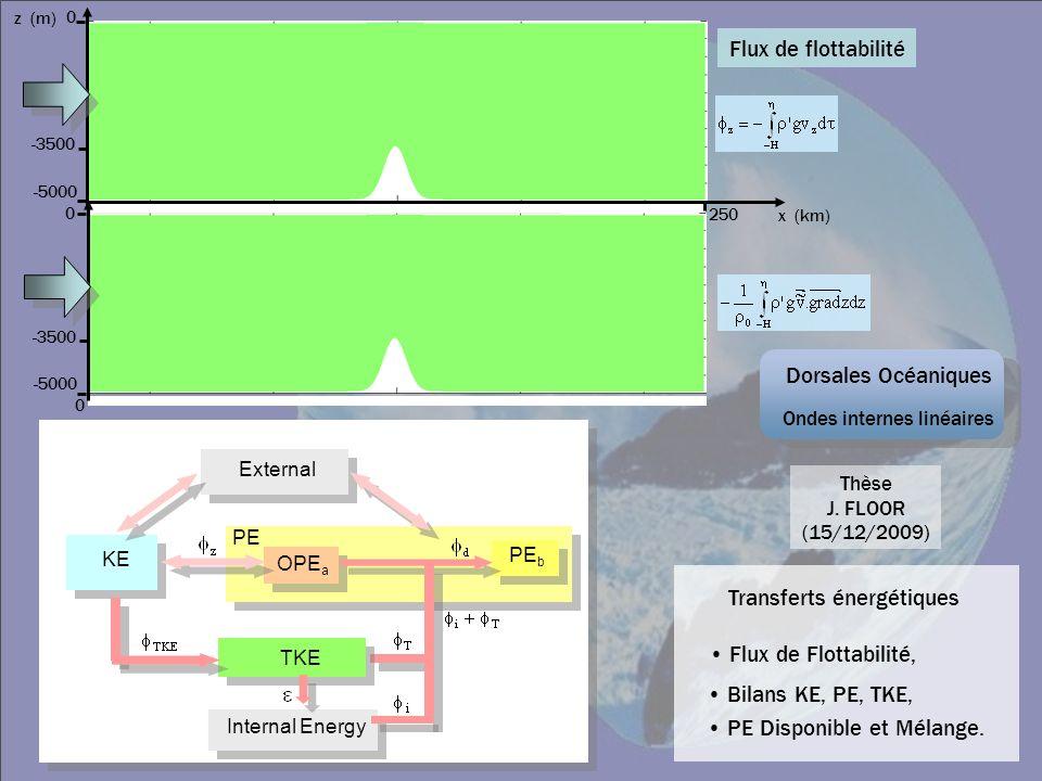 Flux de flottabilité z (m) 0 -3500 -5000 250 x (km) Thèse J. FLOOR (15/12/2009) 0 -3500 -5000 0 Dorsales Océaniques Ondes internes linéaires PE PE b E