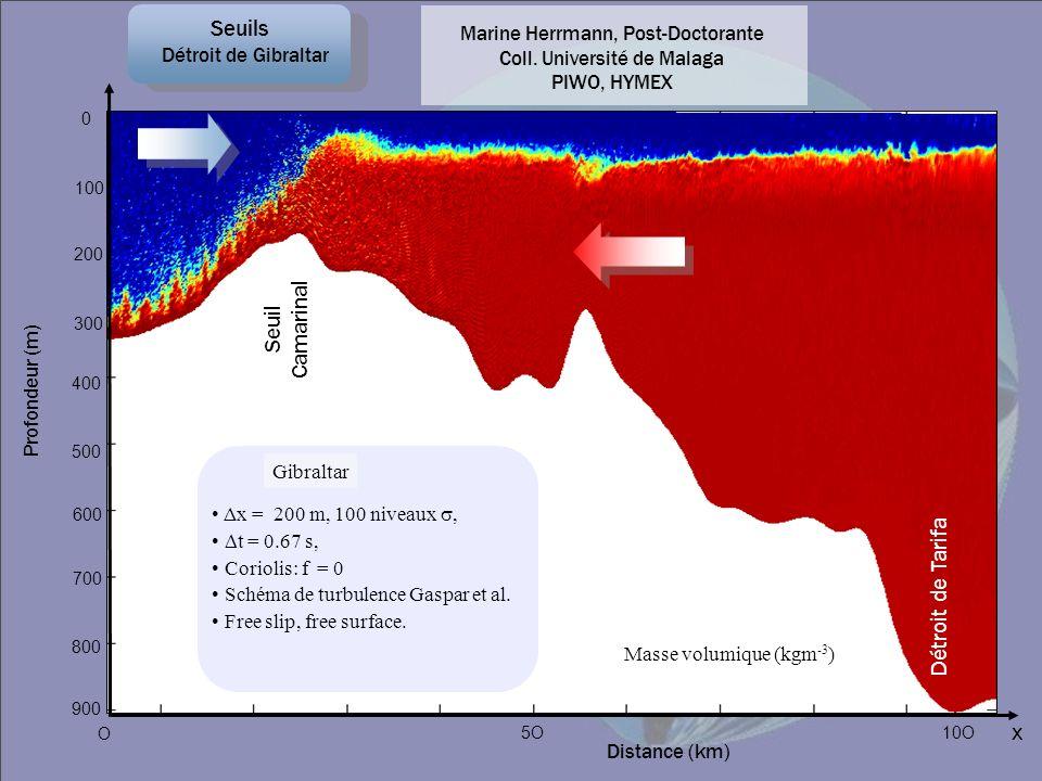 Profondeur (m) x O 900 0 500 Distance (km) 5O Gibraltar Δx = 200 m, 100 niveaux, t = 0.67 s, Coriolis: f = 0 Schéma de turbulence Gaspar et al. Free s