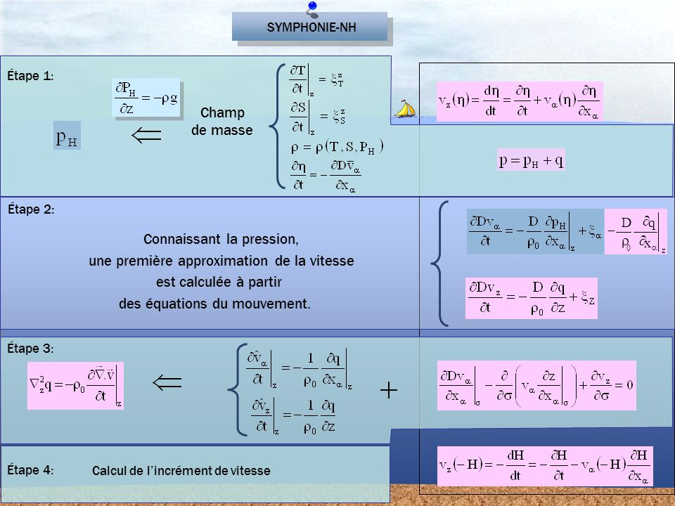 Étape 3: Étape 4: Calcul de lincrément de vitesse Champ de masse Étape 1: SYMPHONIE-NH Connaissant la pression, une première approximation de la vites