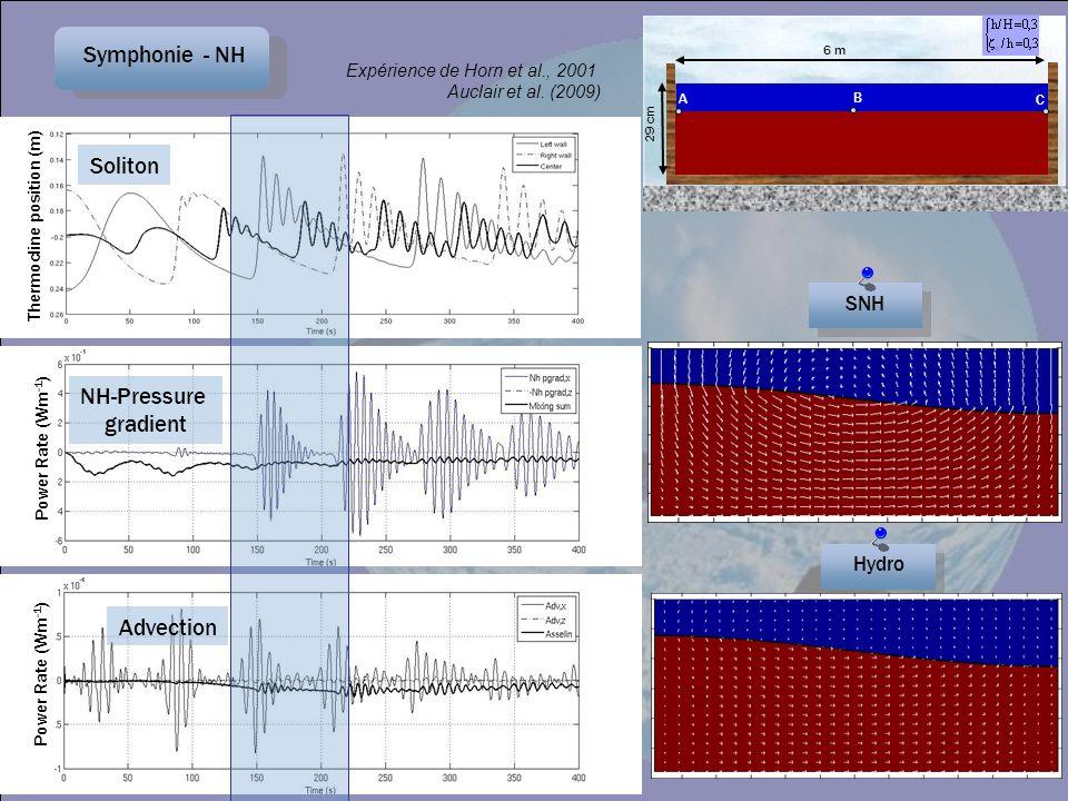 Symphonie - NH SNH Thermocline position (m) Soliton Power Rate (Wm -1 ) NH-Pressure gradient Advection Expérience de Horn et al., 2001 Auclair et al.