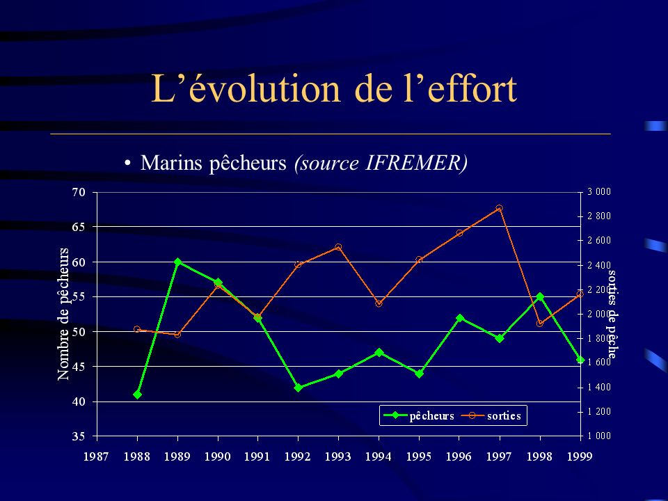 Lévolution de leffort Marins pêcheurs (source IFREMER)