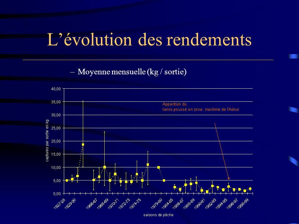 Lévolution des rendements –Moyenne mensuelle (kg / sortie)