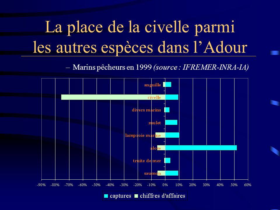 La place de la civelle parmi les autres espèces dans lAdour –Marins pêcheurs en 1999 (source : IFREMER-INRA-IA)
