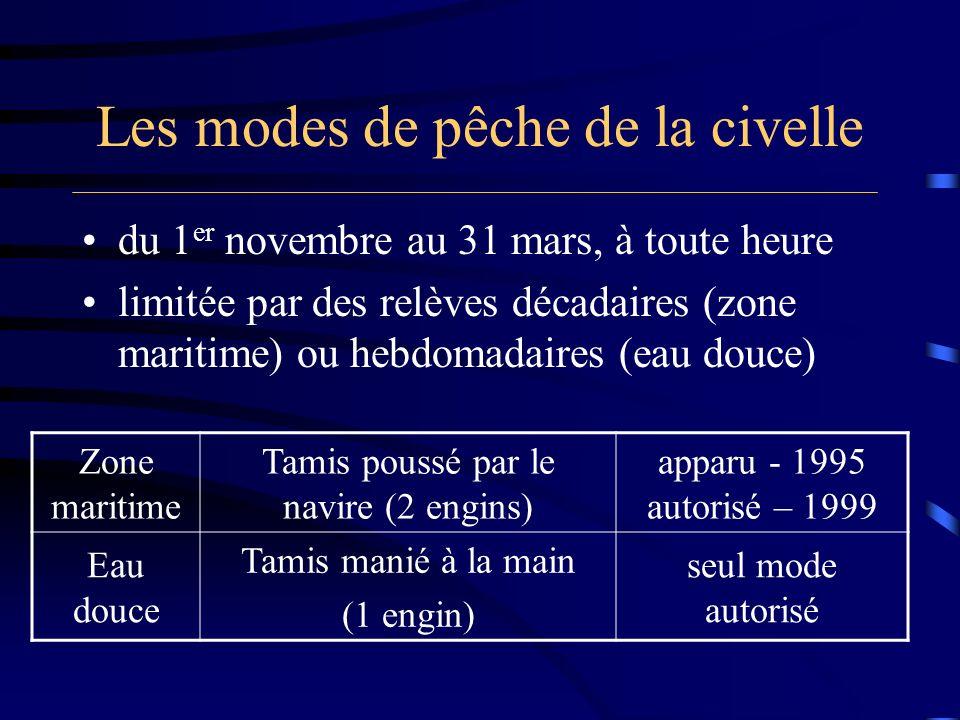 Les modes de pêche de la civelle Zone maritime Tamis poussé par le navire (2 engins) apparu - 1995 autorisé – 1999 Eau douce Tamis manié à la main (1
