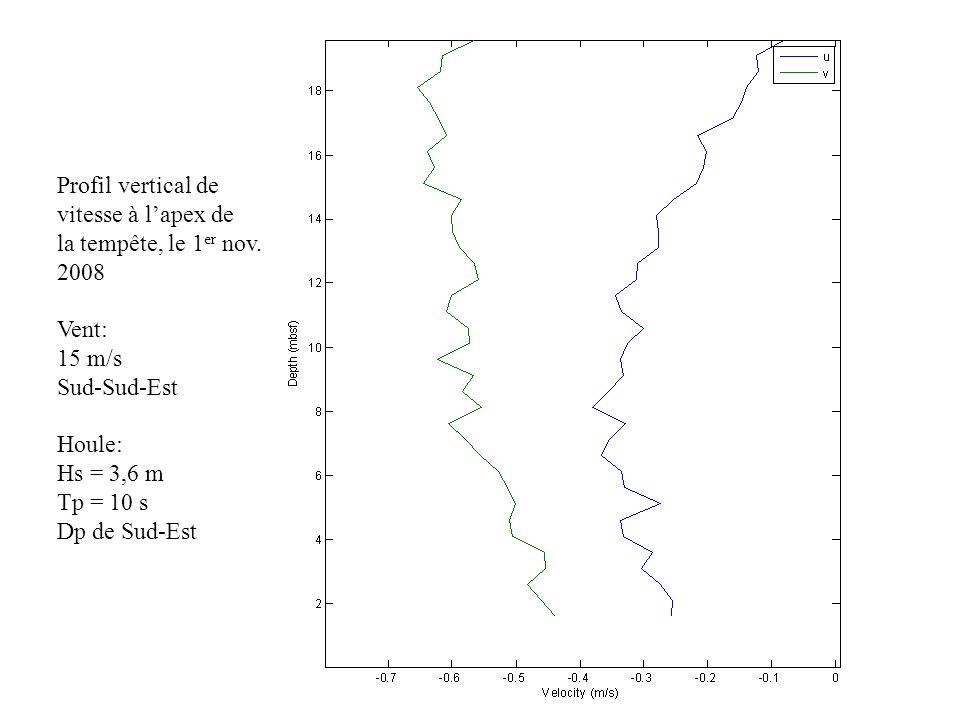 Profil vertical de vitesse à lapex de la tempête, le 1 er nov. 2008 Vent: 15 m/s Sud-Sud-Est Houle: Hs = 3,6 m Tp = 10 s Dp de Sud-Est