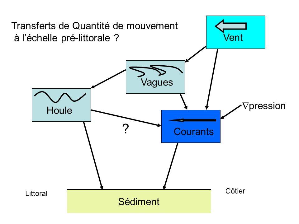 Transferts de Quantité de mouvement à léchelle pré-littorale ? Houle Sédiment VentCourants Vagues Littoral Côtier pression ?