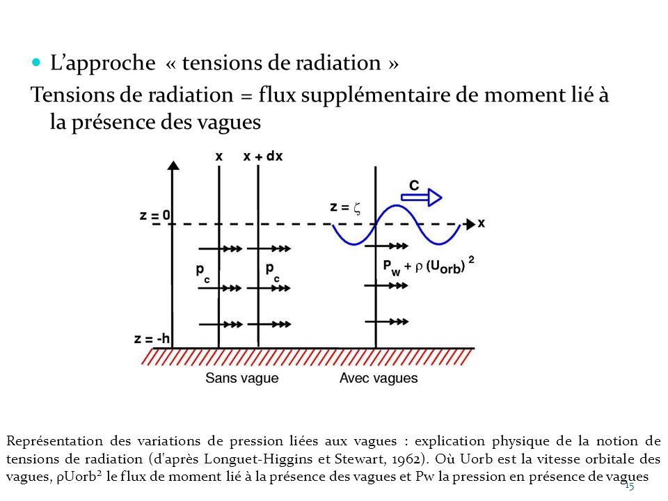 Lapproche « tensions de radiation » Tensions de radiation = flux supplémentaire de moment lié à la présence des vagues 15 Représentation des variation