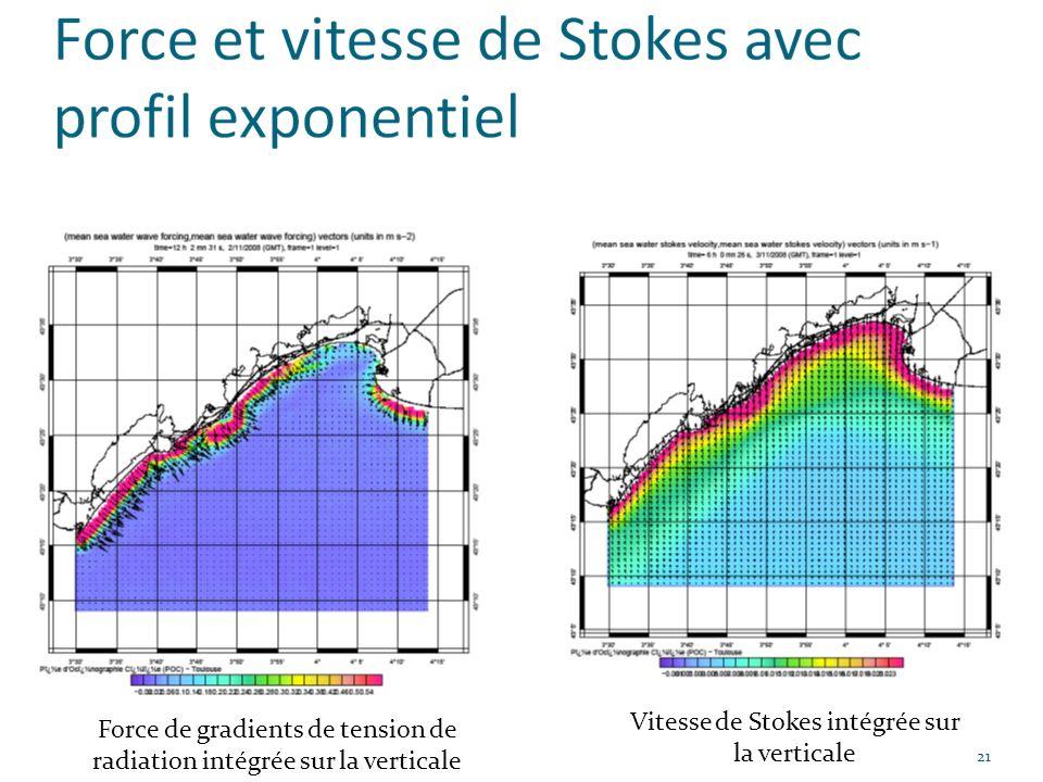 21 Force de gradients de tension de radiation intégrée sur la verticale Vitesse de Stokes intégrée sur la verticale