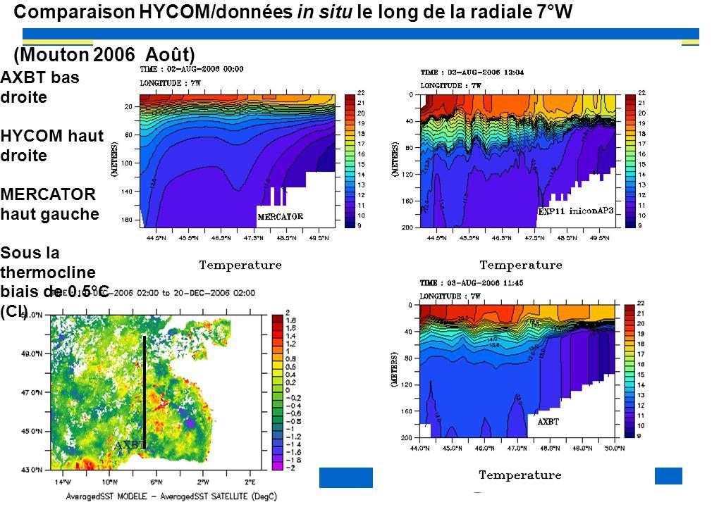 EPIGRAM 2009/11 10 Comparaison HYCOM/données in situ le long de la radiale 7°W (Mouton 2006 Août) AXBT AXBT bas droite HYCOM haut droite MERCATOR haut