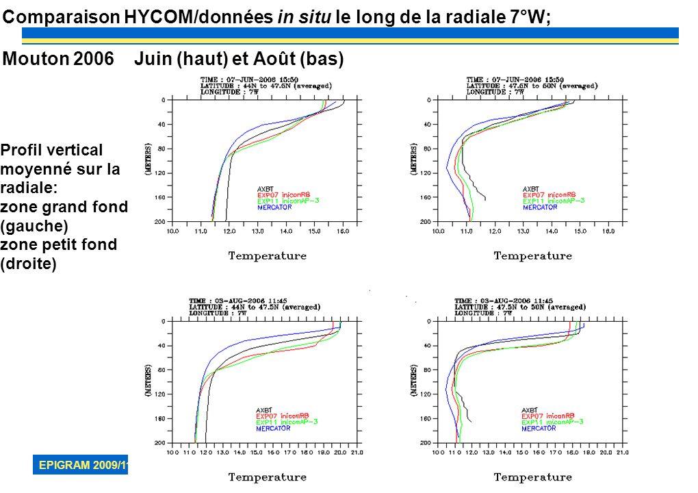 EPIGRAM 2009/11 11 Comparaison HYCOM/données in situ le long de la radiale 7°W; Mouton 2006 Juin (haut) et Août (bas) Profil vertical moyenné sur la r