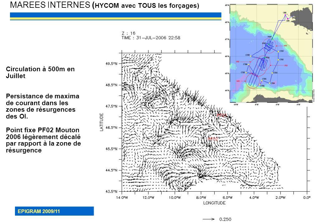 EPIGRAM 2009/11 18 MAREES INTERNES ( HYCOM avec TOUS les forçages) Circulation à 500m en Juillet Persistance de maxima de courant dans les zones de ré