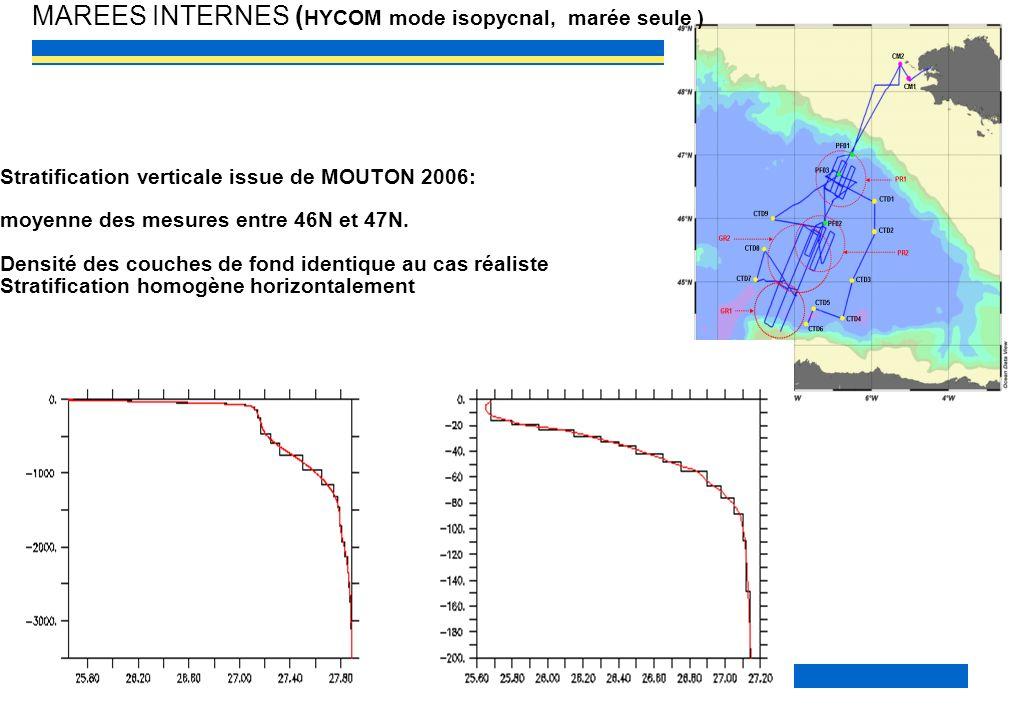 EPIGRAM 2009/11 19 Stratification verticale issue de MOUTON 2006: moyenne des mesures entre 46N et 47N. Densité des couches de fond identique au cas r
