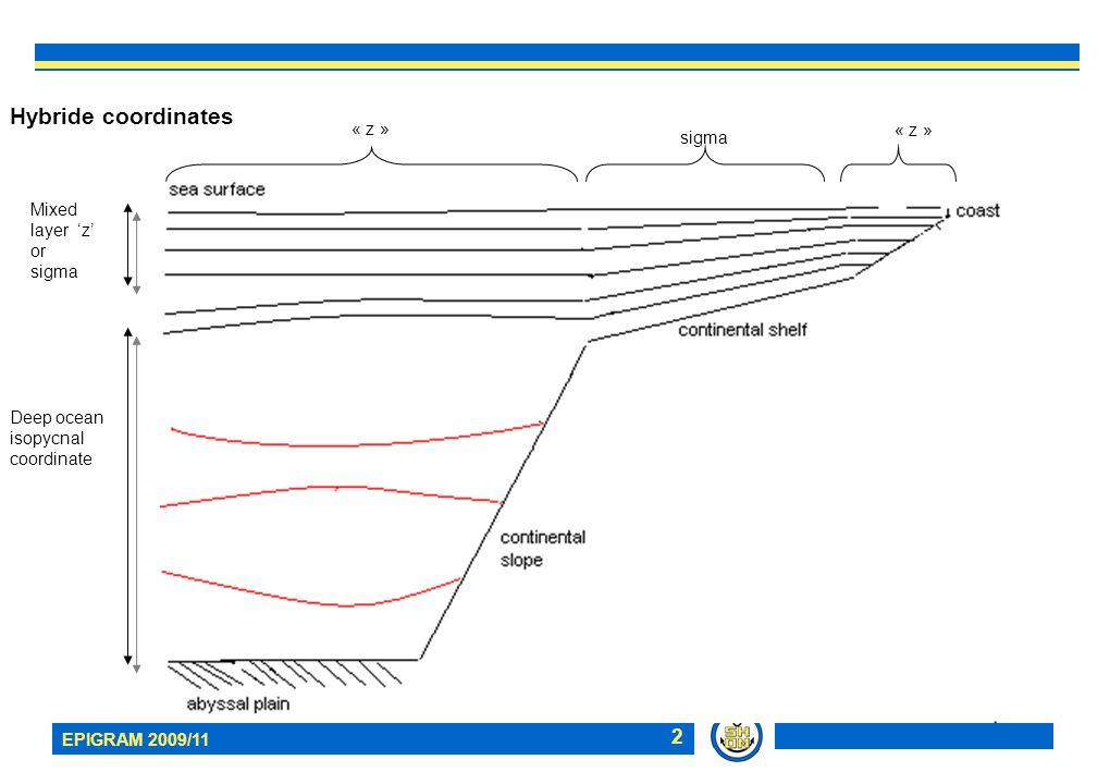 EPIGRAM 2009/11 2 Hybride coordinates Mixed layer z or sigma Deep ocean isopycnal coordinate « z » sigma « z »